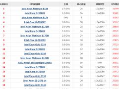 2019最新Intel CPU天梯图