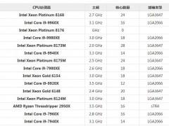 2019最新CPU性能排行榜