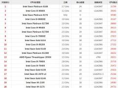 2019台式CPU天梯图汇总大全