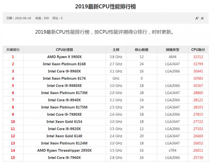 2019 CPU天梯图汇总 -  桌面电脑CPU天梯图